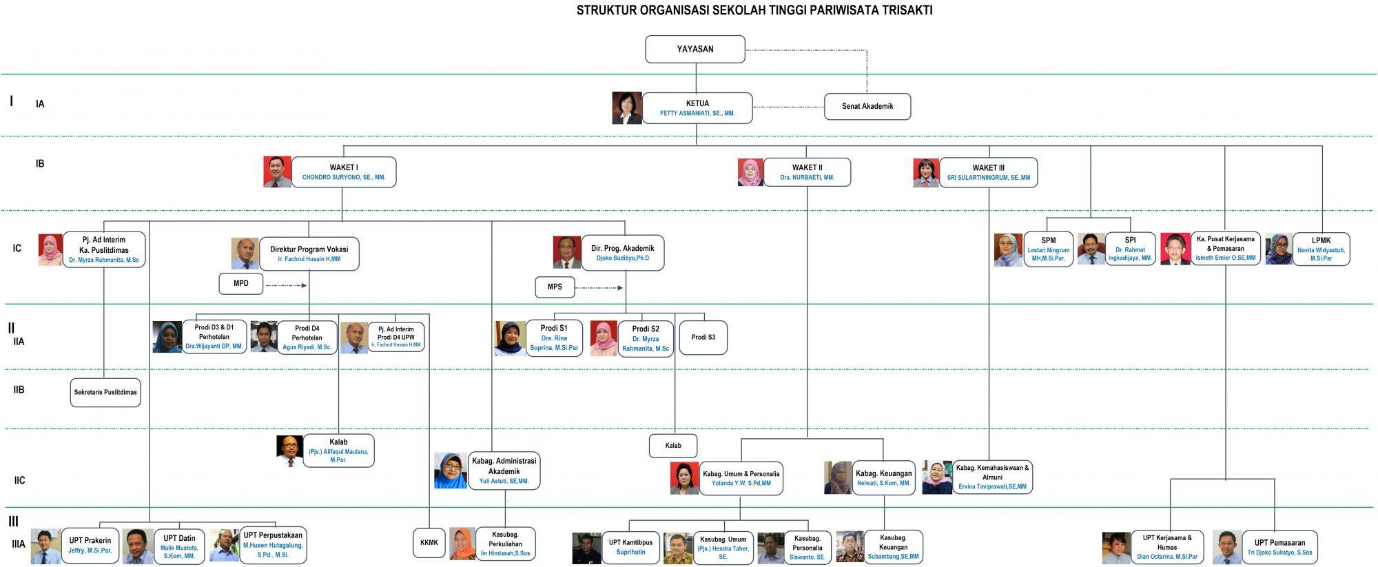 foto Struktur Organisasi STP Trisakti Statuta 2014--(30-05-2016)1